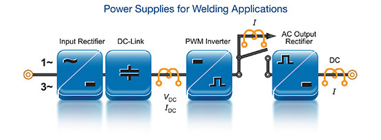 Power supply welding app